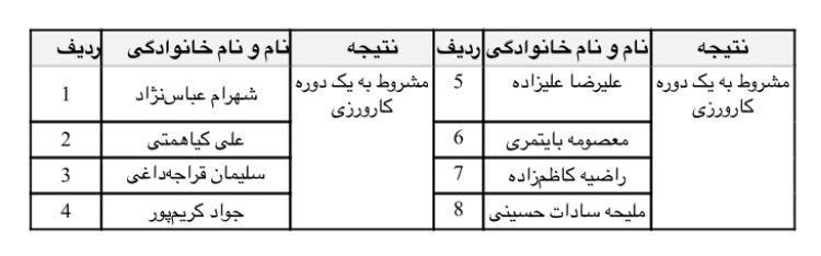 شادباش به شهرام عباس نژاد و علیرضا علیزاده برای پیروزی در دوره مدرسی دیواره نوردی فدراسیون